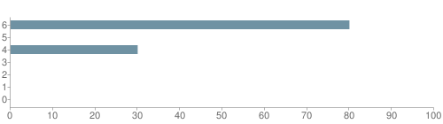 Chart?cht=bhs&chs=500x140&chbh=10&chco=6f92a3&chxt=x,y&chd=t:80,0,30,0,0,0,0&chm=t+80%,333333,0,0,10|t+0%,333333,0,1,10|t+30%,333333,0,2,10|t+0%,333333,0,3,10|t+0%,333333,0,4,10|t+0%,333333,0,5,10|t+0%,333333,0,6,10&chxl=1:|other|indian|hawaiian|asian|hispanic|black|white